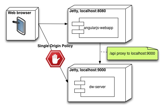Getting Started With AngularJS, Jetty and Dropwizard - Per