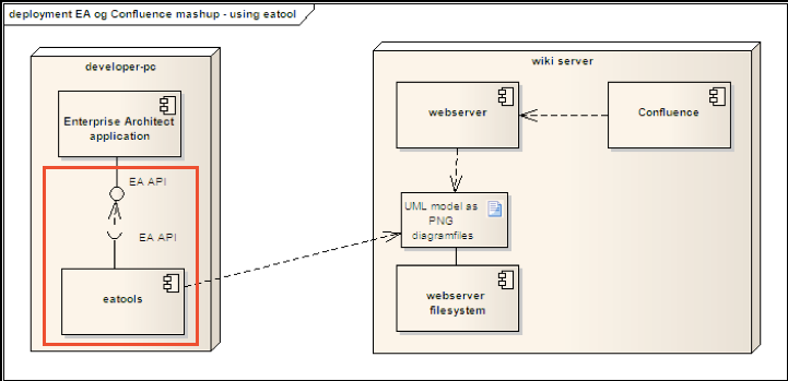 Agile documentation with confluence and sparx enterprise architect the api can be used by either java vb or c programs in our case we decided to make a little java program and create the following solution ccuart Images